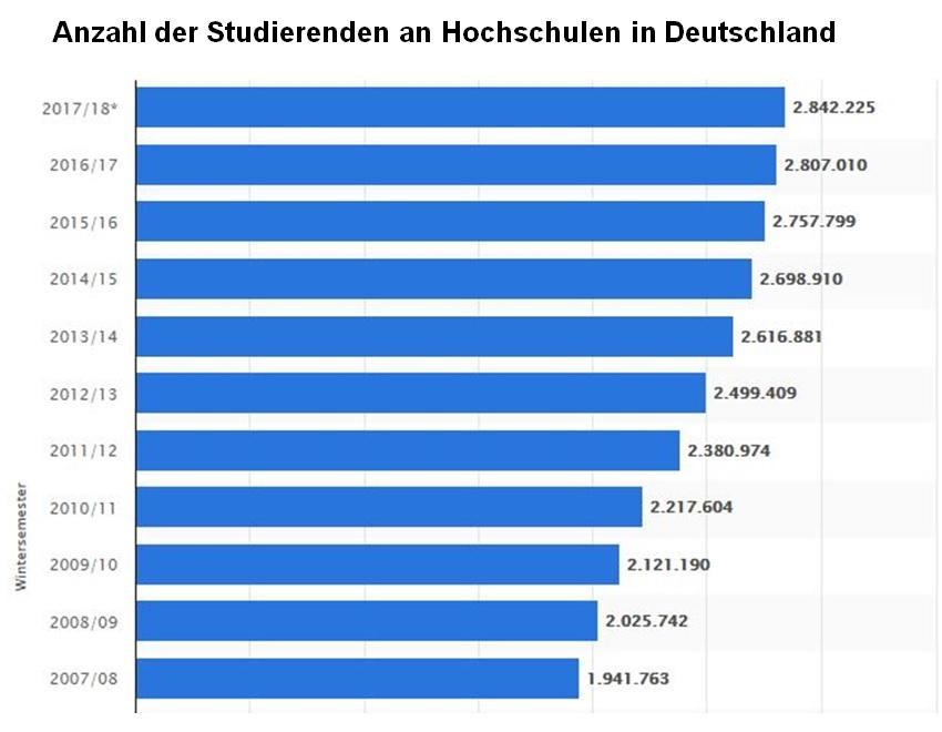 Grafik zu den Studierendenzahlen in Deutschland