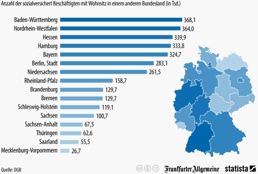 Grafik der sozialversichert Beschäftigten mit Wohnsitz in einem anderen Bundesland