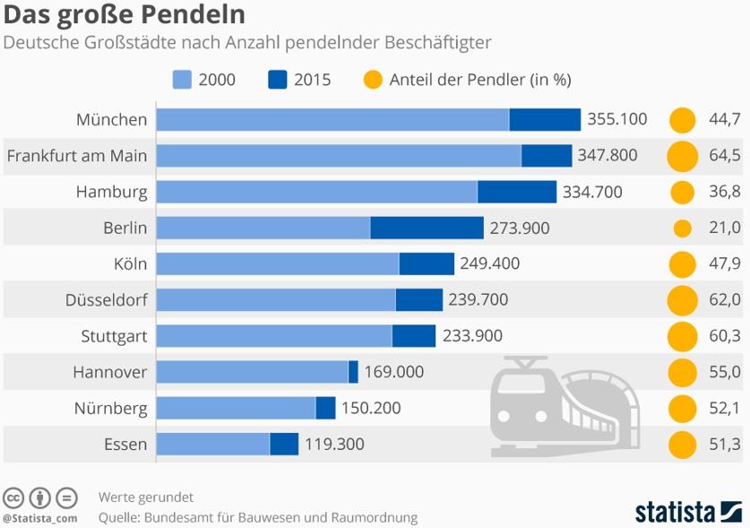 Grafik zu Pendlerströmen deutscher Großstädte