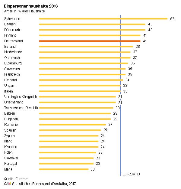 Grafik Einpersonenhaushalte 2016