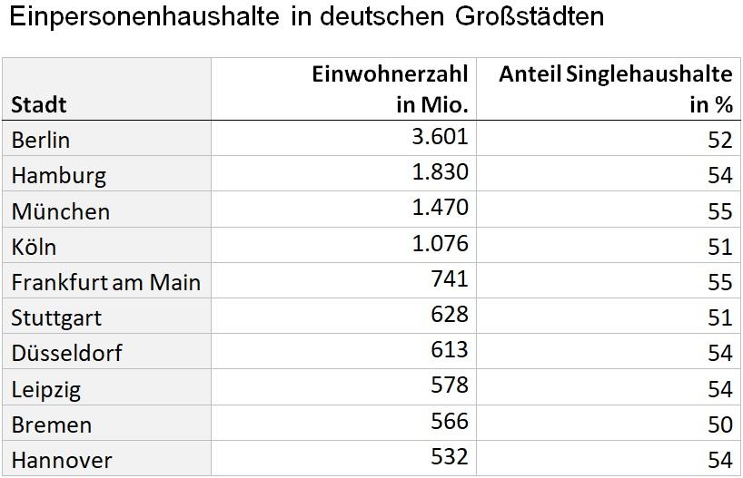 Anteil Einpersonenhaushalte in deutschen Großstädten