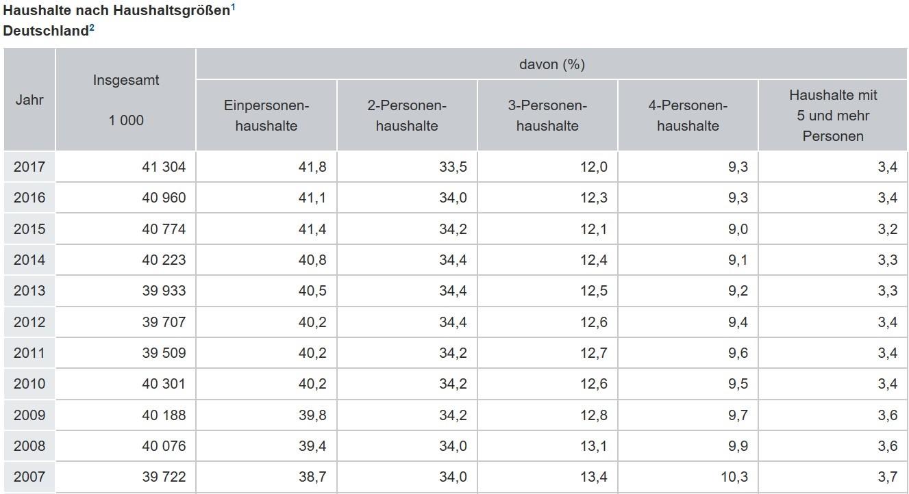 Grafik Haushalte nach Haushaltsgrößen in Deutschland