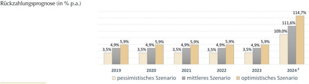 Rückzahlungsprognose ZweitmarktZins 06-2018