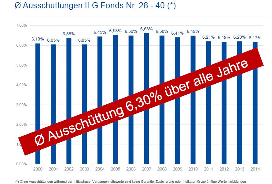 Grafik zu den Ausschüttungen er ILG Fonds Nr. 28 - 40