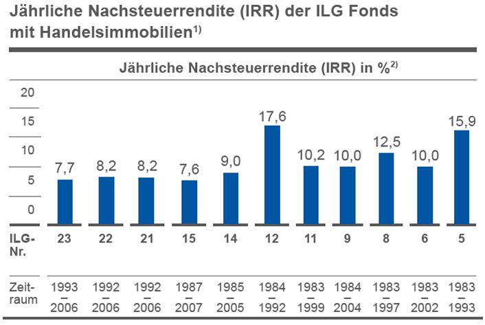 Grafik Nachsteuerrendite ILG Fonds