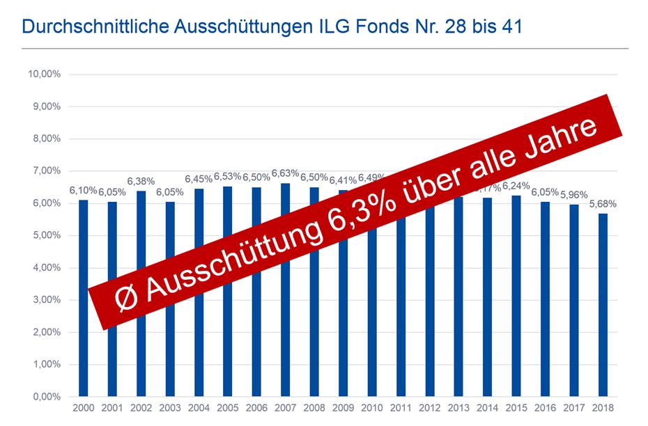 Grafik zu den Ausschüttungen der ILG Fonds Nr. 28 - 40