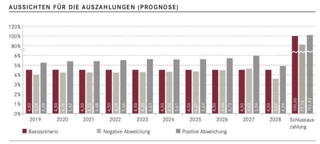 Auszahlungsprognose Investment Stadtquartier Mülheim