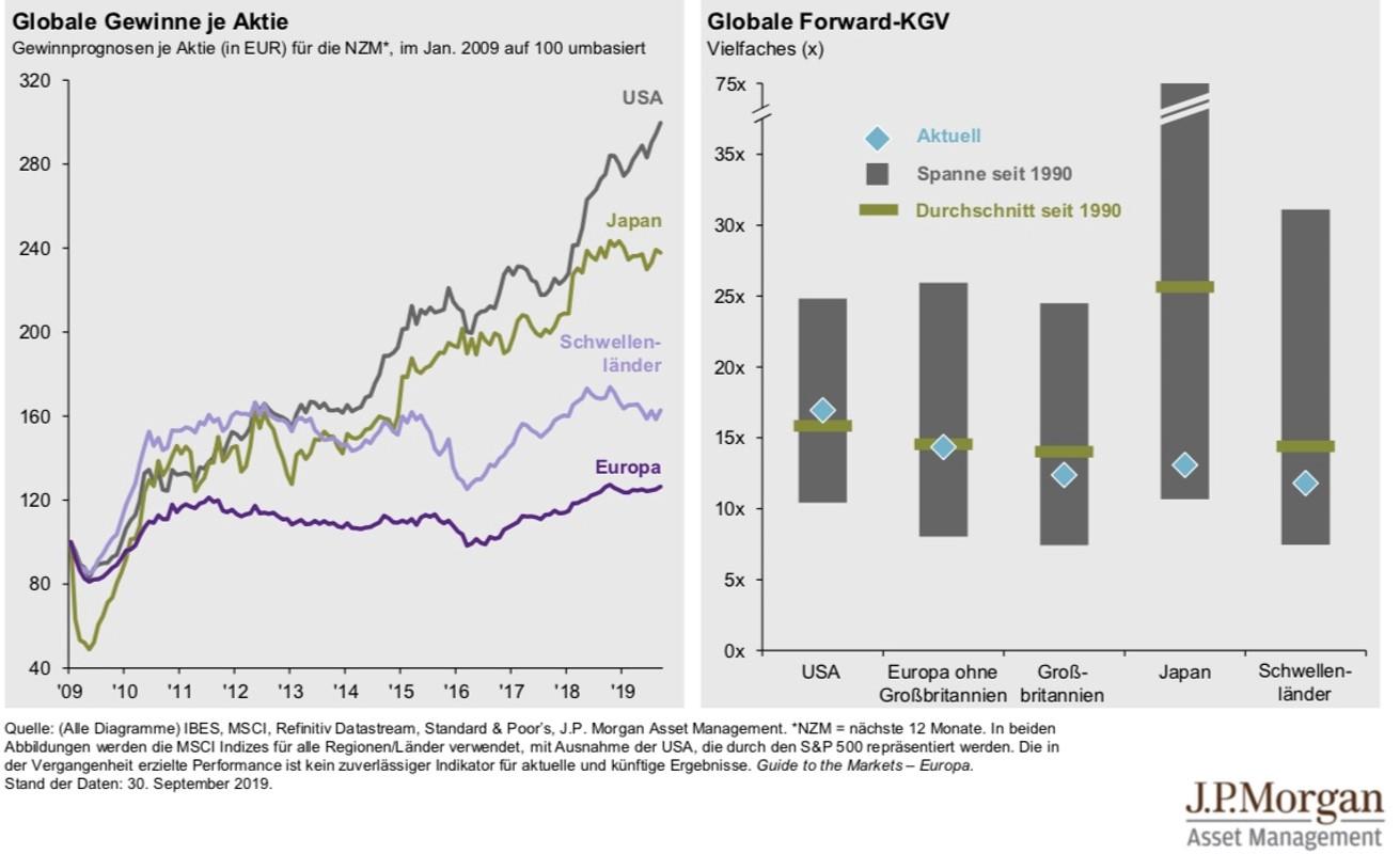 Globale Gewinne