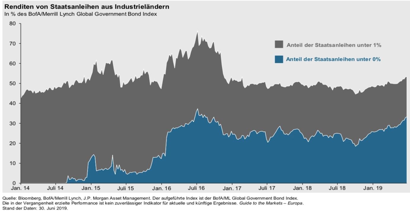Renditen von Staatsanleihen aus Industrieländern