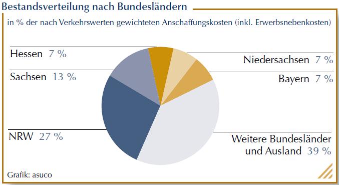 Grafik Bestandsverteilung nach Bundesländern