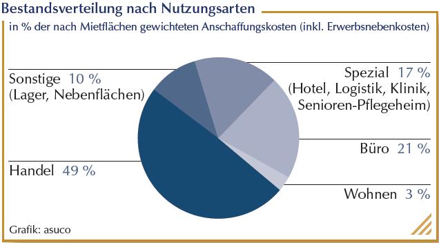 Grafik Bestandsverteilung nach Nutzungsarten