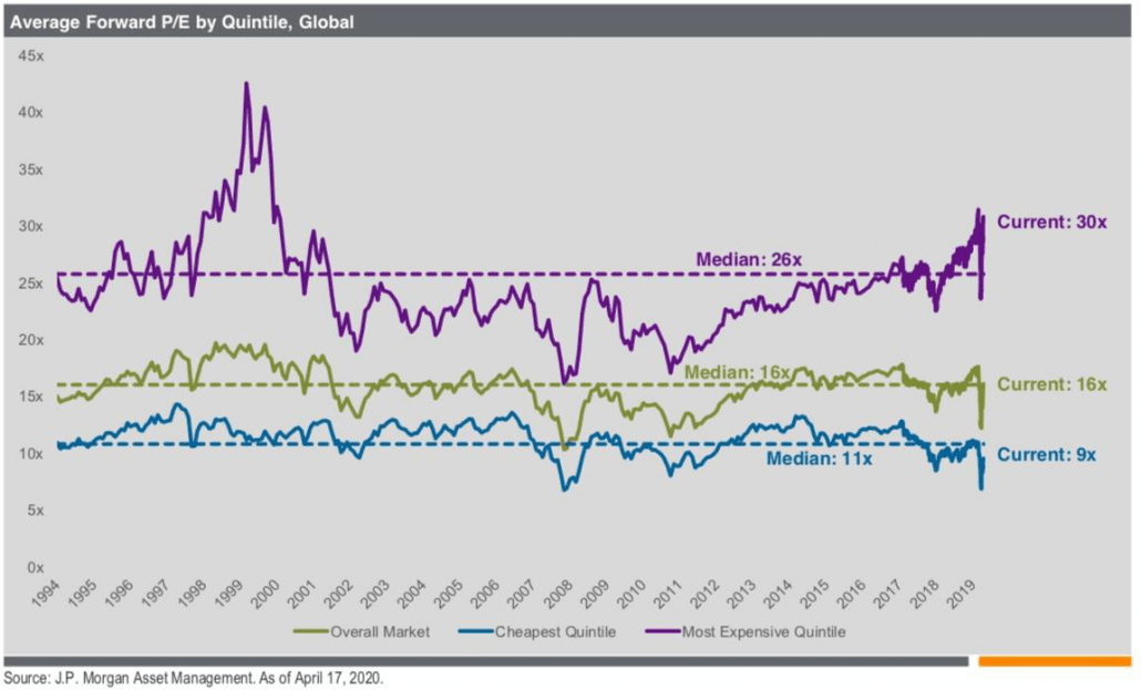 Grafik Average Forward P/E Quintile, Global