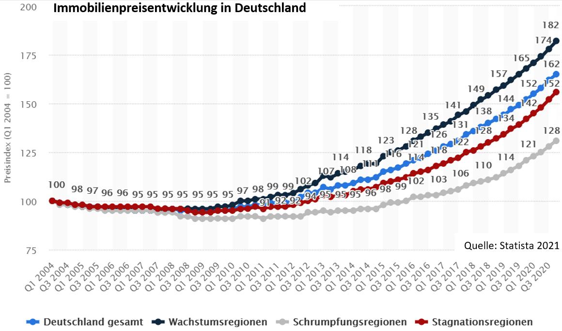 Grafik: Immobilienpreisentwicklung in Deutschland