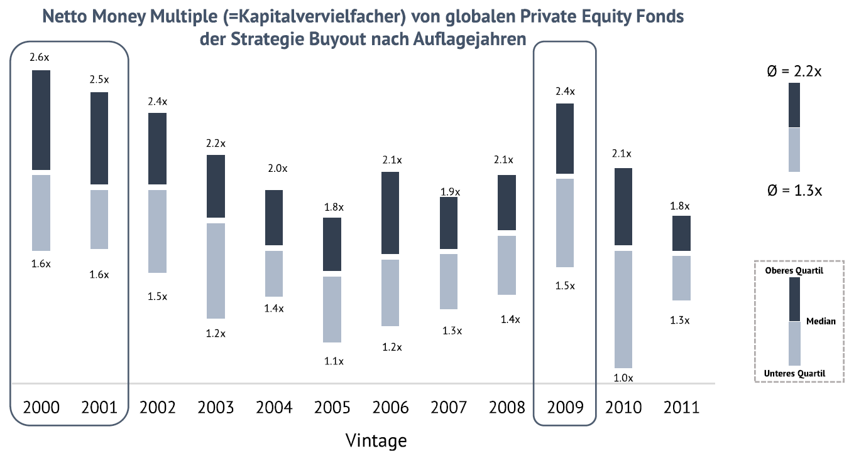 Kapitalverfielfacher Private Equity