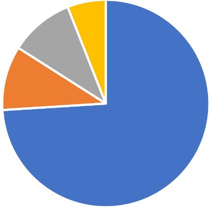 PE Auswertung 75%