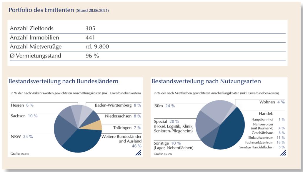 Portfolio des Emittenten asuco 28.06.2021