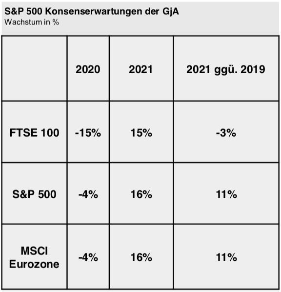 Grafik S&P 500 Konsenserwartungen der GjA