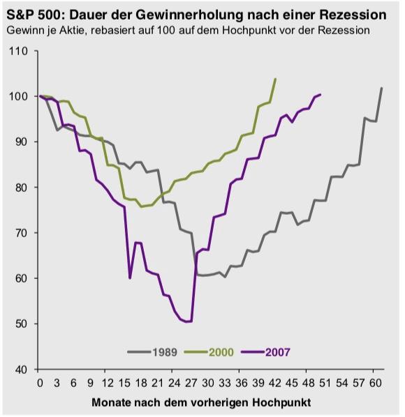 Dauer der Gewinnerwartung nach einer Rezession