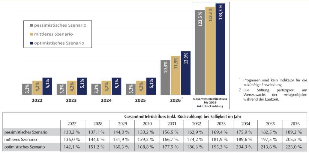 Grafik Rückzahlungsprognose