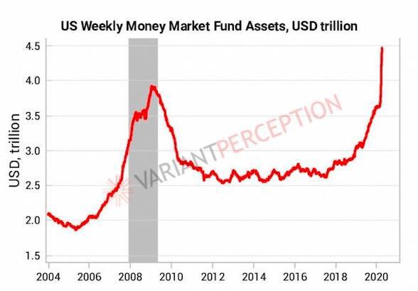 US Weekly Money Market
