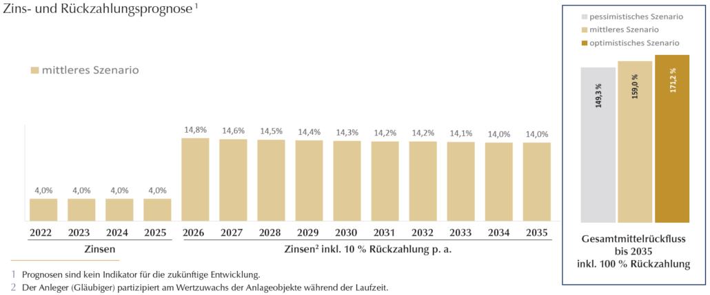 Grafik Zins- und Rueckzahlungsprognose zmz 19-2021 Auszahlplan