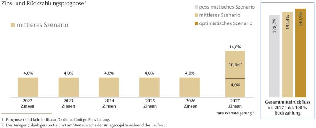 Grafik Zins- und Rueckzahlungsprognose zmz 19-2021 classic