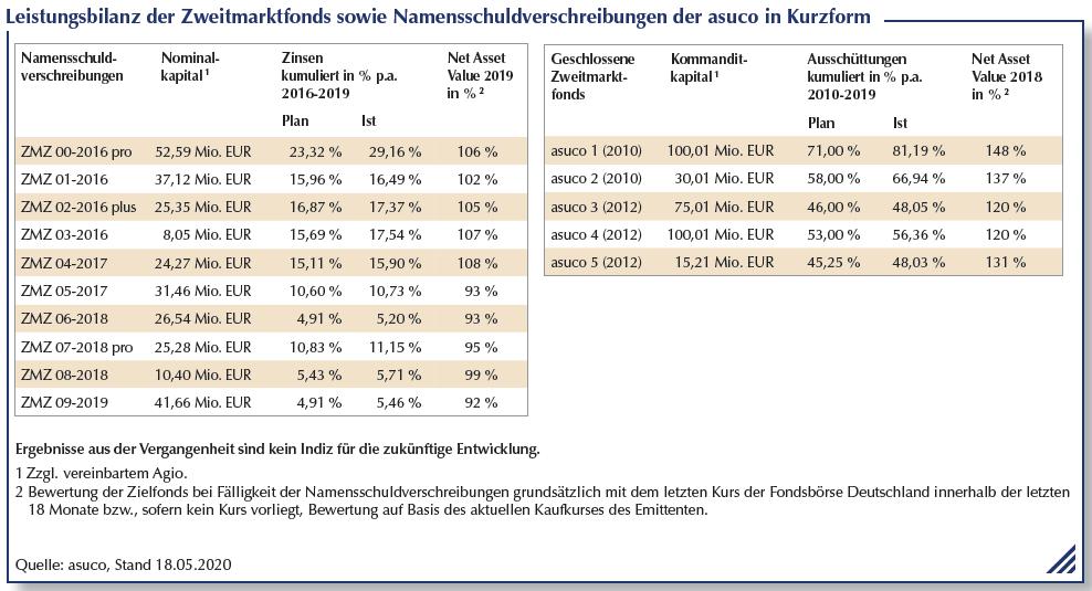 Leistungsbilanz der Zweitmarktfonds sowie Namensschuldverschreibung der asuco