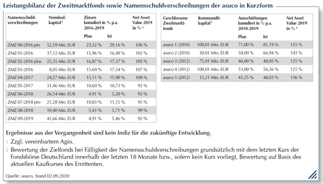 asuco Kurz-Leistungsbilanz 02.09.2020