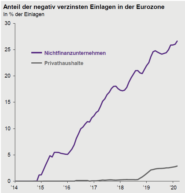 Grafik zum Anteil der negativ verzinsten Einlagen in der Eurozone