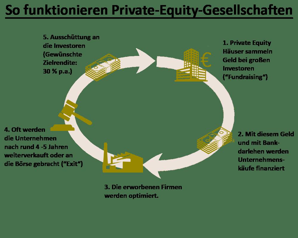 So funktionieren Private-Equity-Gesellschaften